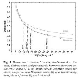 Vitamin D3 Status und Krebsrisiko