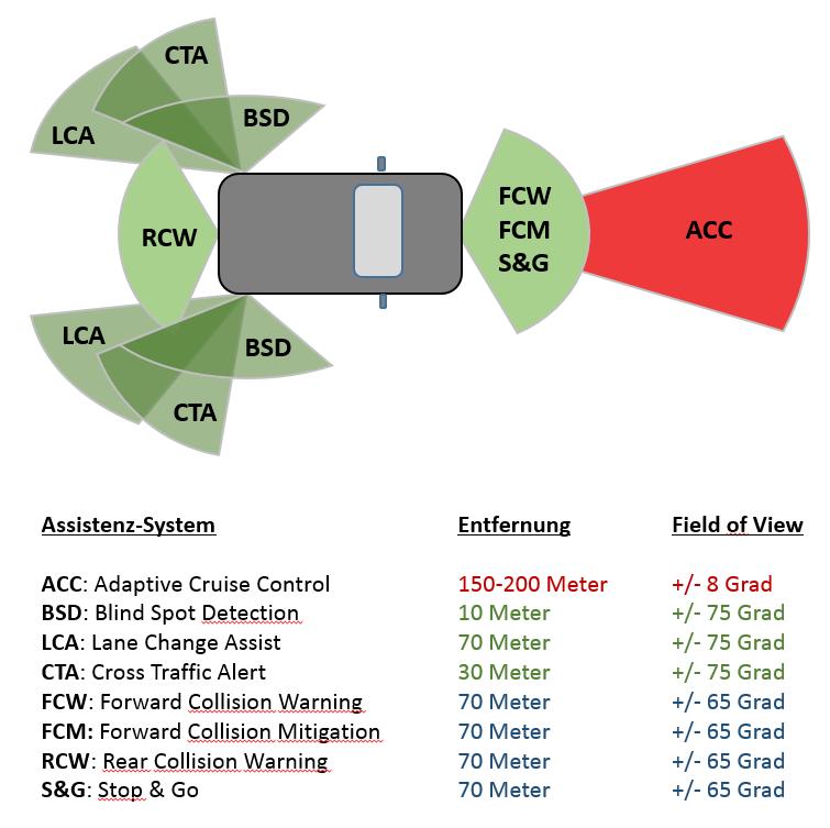 Assistenz- und Radar-Systeme in einem modernen Fahrzeug
