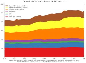 Kalorienaufnahme der US-Bevölkerung von 1970-2010 nach Lebensmittelgruppen. Autor: Ramiro Gomez, Lizenz: CC-BY SA