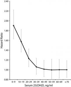 Alters-Justierte Risiko-Warscheinlichkeit für Sterblichkeit, basierend auf 32 Studien mit Vitamin 25(OH)D Werten (1966–2013)
