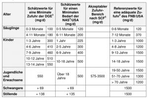 Verschiedene Referenzwerte für die Natrium Zufuhr