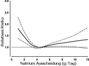 Risiko von Herz-Kreislauferkrankungen als Funktion der Natrium zufuhr