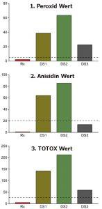 Oxidationsprodukte von drei meistverkauften (in den USA) Fisch-Nahrungsergänzungsmitteln (DS1, DS2, DS3) und einem verschreibungspflichtigen Produkt (Rx). Direkt gemessen und auf 1g normiert. Gestrichelte Linien stellen empfohlene internationale Schwellenwerte für jeden Marker dar.