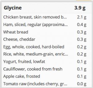 Glycinquellen (Mischkost)