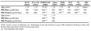 Überblick über diätetische Referenzwerte für Vitamin A für Erwachsene