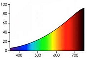 Spektrum Glühlampe (noch die beste Variante)