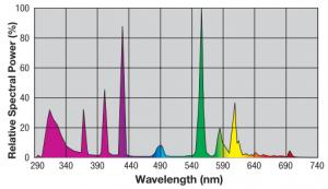 Spektrum Exo-Terra UVB 200 Lampe