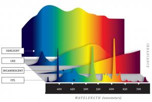Strahlungsintensität & Spektren von verschiedenen Leuchtmitteln im Vergleich