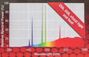 Spektrum Exo-Terra Solar Glow