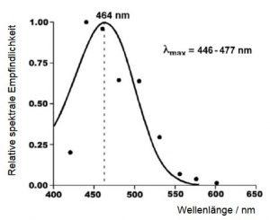 Spektrale Empfindlichkeit in Bezug auf die Melatonin-Suppression