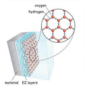 EZ-Wasser Struktur