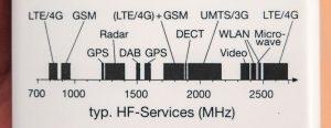 Messbereich des Gigaherz Solutions HF35C