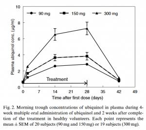 Ubiquinol im Blutplasma nach 4 Wochen supplementierung mit 100, 150 und 300 mg/Tag