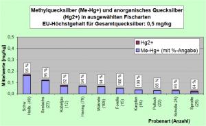 Relativen Anteile von Methylquecksilber (Me-Hg+) und anorganischem Quecksilber (Hg2+) in Fischarten.