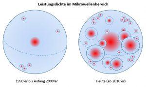 Veranschaulichung der Leistungsdichte im Mikrowellenbereich.