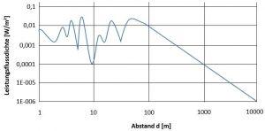Leistungscharakteristik in Bezug zum Abstand einer Antenne mit Haupt- und Nebenkeulen.