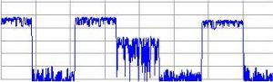 Pulsung eines GSM-Signals als Beispiel.