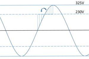 Scheitelwert (Crestfakror) am Beispiel einer 230V Wechselspannung