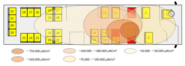 Schematische Darstellung Bus & Versuchaufbau + ungefähre Belastung als Kreise.