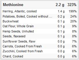 Methionin-Quellen