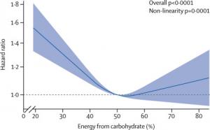 U-Kurve in Bezug auf Sterblichkeitsrisiko und KH-Verzehr (ARIC-Studie). . Low-Carb & Keto schneiden dort nicht gut ab (was keine Überraschung für mich ist).