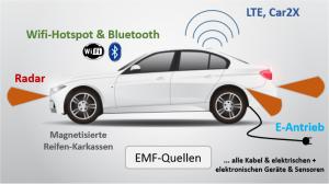 EMF-Quellen in modernen Pkw / E-Mobilität