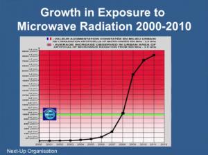 Anstieg der Mikrowellen-Belastung zwischen 2000 und 2010 (700MHz - 2,5 GHz)