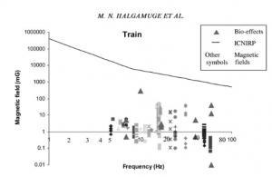 Biologische Effekte von magnetischen Feldern und die EMFs in Zügen.