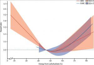 Vergleich der ARIC-Daten mit denen der PURE-Studie in Bezug auf KH und die Gesamtsterblichkeit.