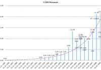 Anstieg von mit E(H)S Betroffenen Menschen (% Anteil in dr Gesamtbevölkerung bzw. Testgruppe) über die Jahre