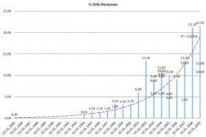 Anstieg von mit ES / EHS Betroffenen Menschen (% Anteil in dr Gesamtbevölkerung bzw. Testgruppe) über die Jahre