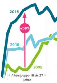 Migränemittel - Zunahme der Verordnungen zw. 2005-2015 bei 18-27 Jährigen.