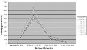 Jod-Belastungstest und Ausscheidungs-Verlauf von Jod nach 24, 48 und 72h