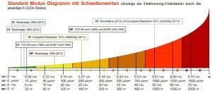 ESI 24 EMF-Messgerät Übersicht über die Messgrößen (Werte) und den LED-Anzeigen.