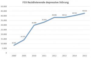 Abgeschlossene stationäre Leistungen zur medizinischen Rehabilitation - fallzahlen von 2000-2015 für Code F33, Rezidivierende depressive Störung.