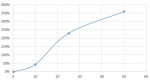 Maximaler Anstieg von fT3 im Serum in Bezug auf verabreichte Dosen T3 (ala Thybon). Datengrundlage aus zwei Studien mit ggf. anderen Kriterien bei Messung und Einnahme.