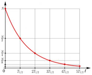 Halbwertszeit als grafisches Beispiel.