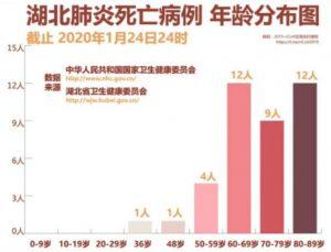 Altersverteilung der Corona-Virus Toten in China (Offizielle Angaben um den 24/25sten Januar 2020)