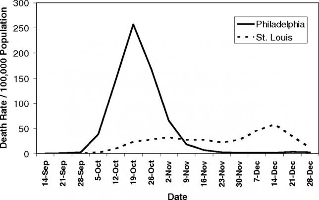 Übermäßige Lungenentzündungs- und Grippe-Mortalität im Zeitraum 1913-1917 in Philadelphia und St. Louis, 8. September bis 28. Dezember 1918. Quelle: [3]. Problem: In Philadelphia tarten die ersten Fälle am 17.9 auf - erst am 3.10 wurde gehandelt. In St. Louis traten die ersten Fälle am 5.10 auf - am 7.10 wurde die 'Social Distancing' Maßnahmen implementiert (Schul-Schließungen, Verbot von Veranstaltungen).