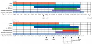 Klinische Verläufe der wichtigsten Symptome und Ergebnisse und die Dauer der Virusabgabe nach Krankheitsbeginn bei Patienten, die mit COVID-19 hospitalisiert wurden. Die Grafik zeigt die mediane Dauer der Symptome und des Auftretens von Komplikationen und Ergebnissen. ICU=Intensivstation, SARS-CoV-2=schweres akutes respiratorisches Syndrom Coronavirus 2., ARDS=akutes Atemnotsyndrom.