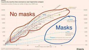 Lohnt es Masken zu tragen? Ich denke Die Antwort ist einfach...