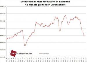 PKW Produktion in Deutschland.