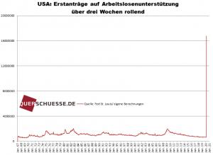 Arbeitslosen-Anträge in den USA: +16,78 Millionen in den letzten 3 Wochen