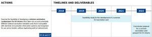 Ausschnitt aus der EU-Roadmap zur Einführung von digitalen Impfnachweisen.