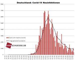 SARS-CoV-2: Neuinfektionen Täglich in Deutschland.