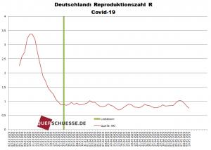 """SARS-CoV-2: Reproduktionszahl """"R"""" in Deutschland."""