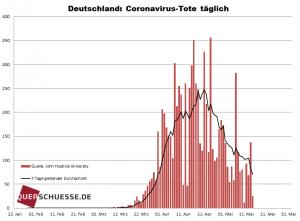'Offizielle' Tote (-> also mit und wegen dem Virus und unbekannte Ursache) Täglich in Deutschland.