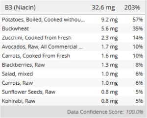 Meine (pflanzlichen) Vitamin B3-Quellen.