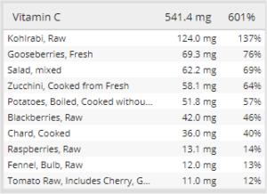 Meine Vitamin-C Quellen aus der Ernährung.